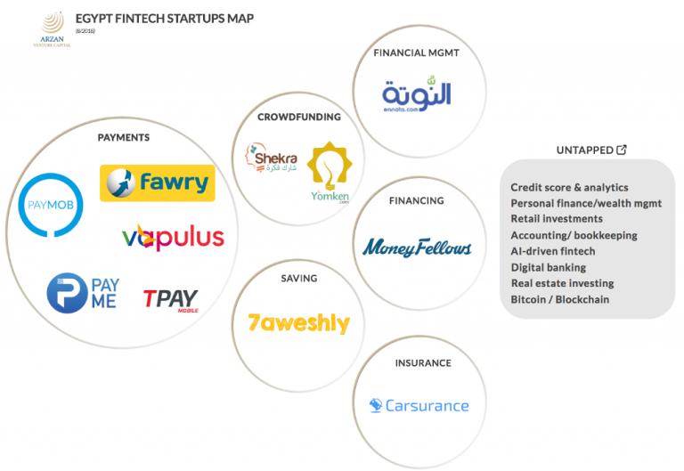 Egypt FinTech Startups Map 768x529 1